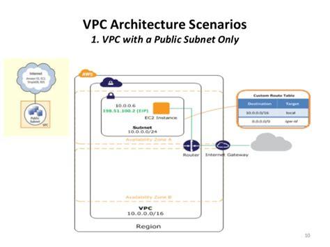 Vpc Aws Documentation