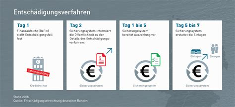 www edb banken de entsch 228 digungseinrichtung deutscher banken edb banken de