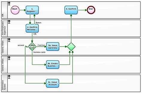 new employee process workflow sle workflow diagram overview diagram elsavadorla