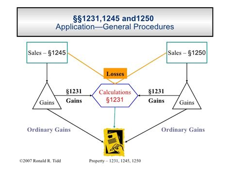 section 1231 gain tax rate navigating the depreciation maze