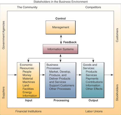 Catatan Ringkas Kebutuhan Dasar Manusia catatan nana dasar dasar sistem informasi managemen bag 2
