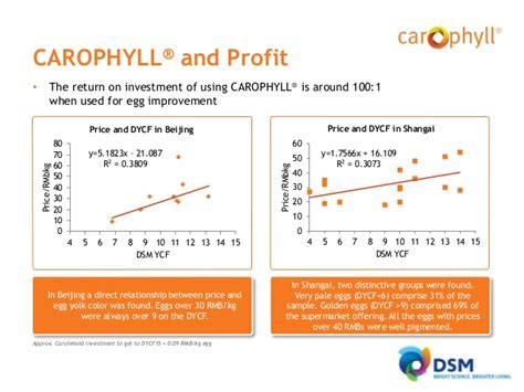 Carophyll Dsm 10 vms carophyll sustainable animal production april 2014