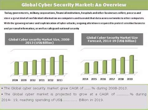 World Executive Mba In Cyber Security by Global Cyber Security Market Trends Opportunities 2014