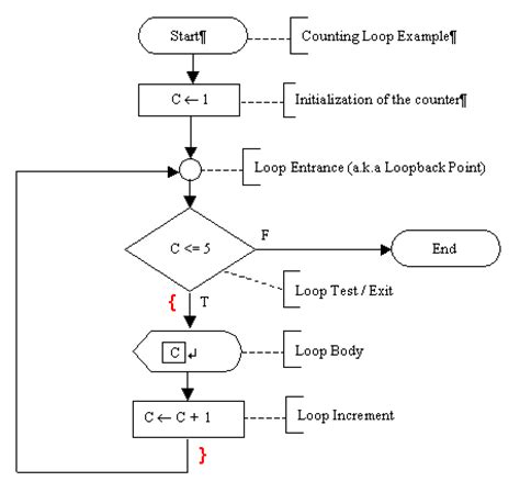 flowchart for for loop in c the use of braces in c program source code