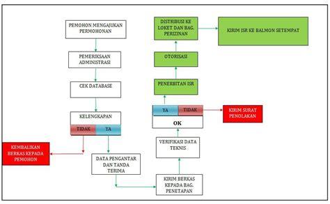 tata cara dan persyaratan izin spektrum frekuensi radio