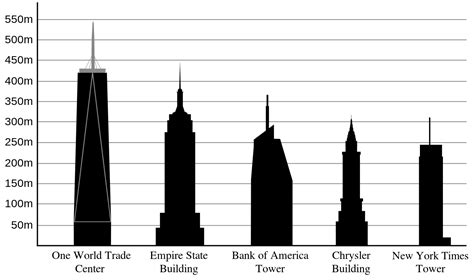Bank Of America Floor Plan by File New York Bldg Height Comparison Svg Wikimedia Commons