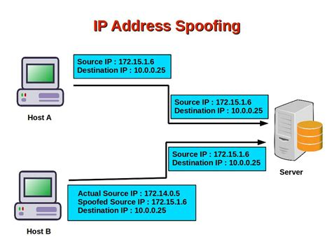ip address computer security and pgp how do attackers spoof ip