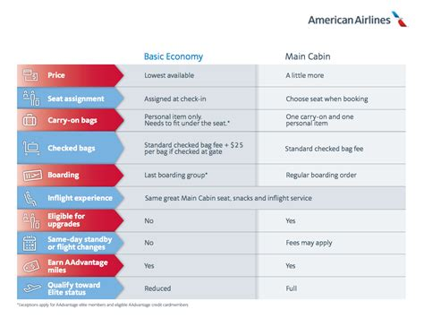 american airlines checked baggage american airlines is banning carry on bags and overhead