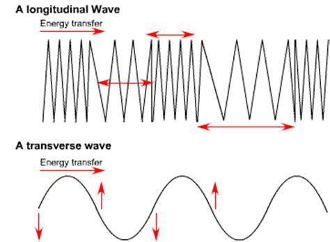 gcse physics types of waves