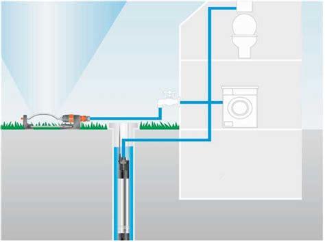 pompe irrigazione giardino come funzionano le pompe per irrigazione fai da te in