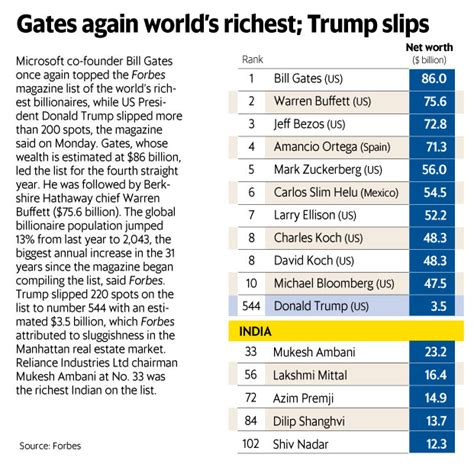 donald slips 220 places in forbes rich list as bill gates tops rankings again livemint