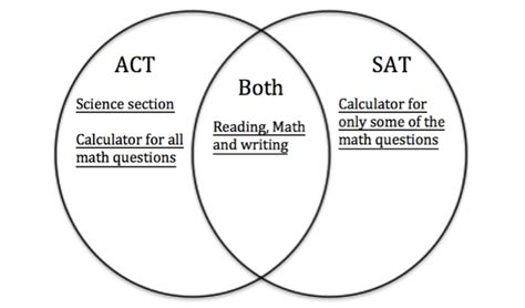 sat math venn diagrams chegg test prep sat math