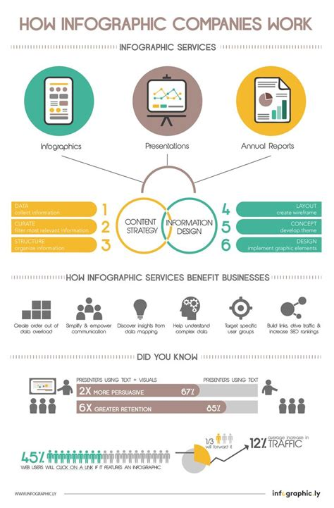design brief infographic 38 best images about infographics on infographics on