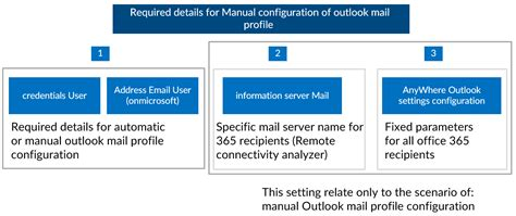 Office 365 Mail Focused How To Manually Configure Outlook Office 365 O365info