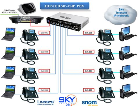 best pbx system for small business advantages of using pbx phone system brisbane http small