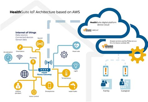 L On Aws by Philips Strengthens Collaboration With Web Services