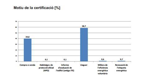 documentacion para alquilar un piso informe de seguimiento del sector de la certificaci 243 n