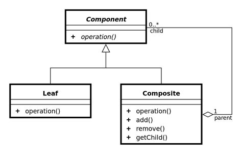 recursive pattern meaning recursion does the composite design pattern implement