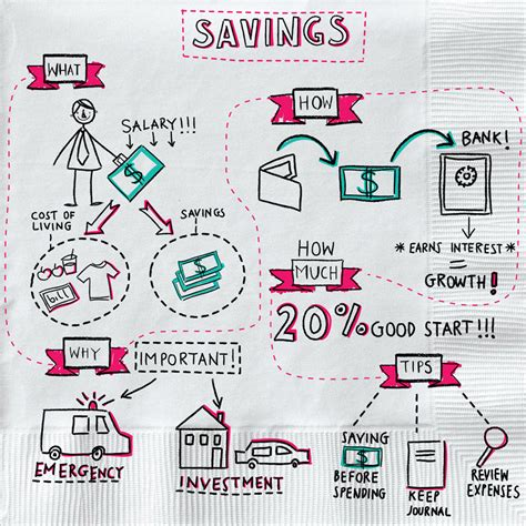 how much tax savings from buying a house savings account personal finance save money napkin finance