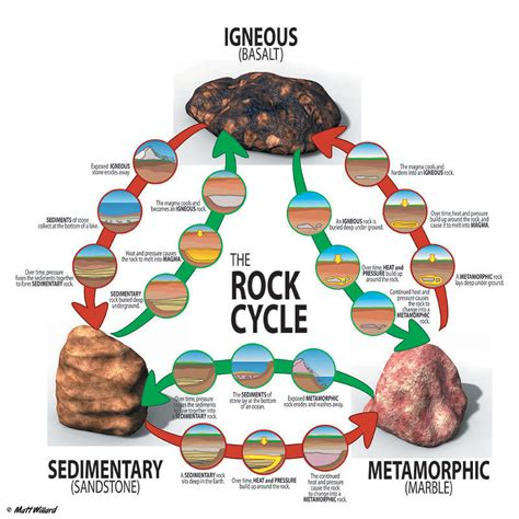 types of rocks rocks and minerals mr b s science