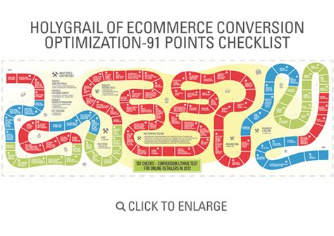 retail layout optimization holy grail of ecommerce conversion optimization 91 point