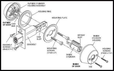 Diagram Of Door Knob Parts by How Kwikset Locks Work Diagram How Free Engine Image For