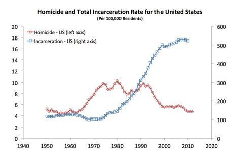 crime pattern vs trend mass incarceration problem u s has less than 5 of the
