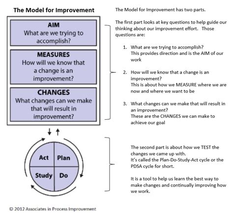 strategy and improvement improvement