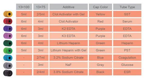 blood collection color guide evacuated blood collection complied with iso 6710