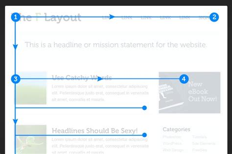 pattern for reading web content f shaped pattern for reading content ux planet
