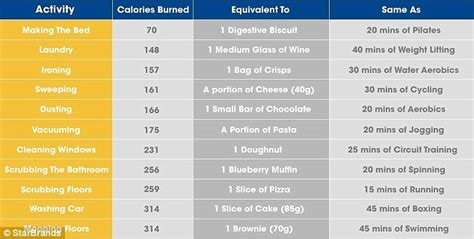 100 Floors Calories by How Many Calories Do You Burn Keeping Your Home Tidy
