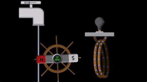 electromagnetic induction ac or dc ac generation energy education