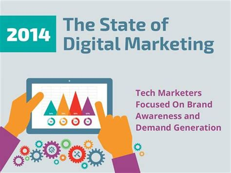 The State Of Digital Marketing 2014 Authorstream Digital Marketing Ppt Template
