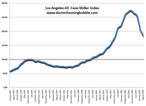 Shiller Home Price Index by Southern California Is Only 32 500 Away From Seeing