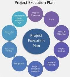 project execution methodology template la importancia de un bep bim execution plan apogea