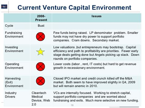 Ut Mba To Venture Capital by Ktg Jim Nolen 1 12 10 Venture Capital And Equity