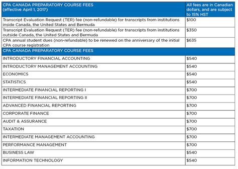 Bc Mba Class Registration by Cpa Preparatory Course Fees