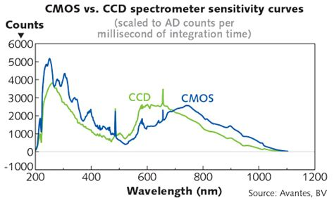 is cmos better than ccd cmos based microspectrometer fills gap as ccds fade