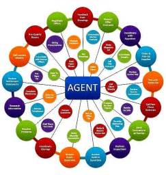 i want to be a realtor re max beaches city lic pj 0679 08 how to select a