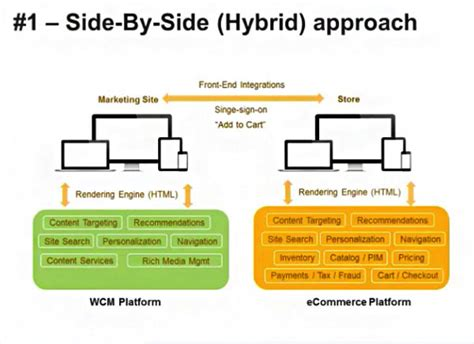 when to take a hybrid approach for mobile app development the technology dilemma what fuels your estore experience
