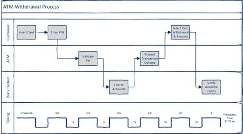 deployment flowchart template lean swim diagram lean six sigma process map