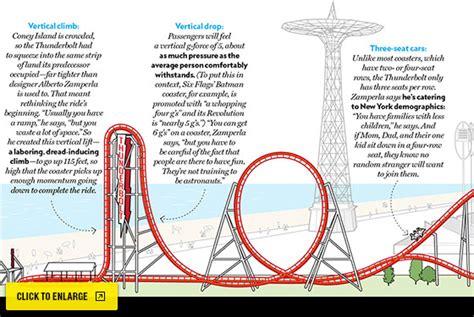 theme park name ideas summer guide 2014 coney island thunderbolt new york
