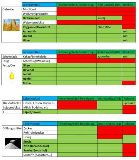 histamin tabelle histaminintoleranz anti candida med de gesundheit