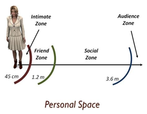 personal comfort zone body language personal space ownership