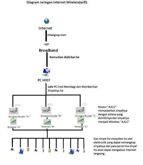 layout jaringan internet tugas tik diagram jaringan internet wireless muhammad