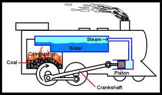 steam locomotive thinglink
