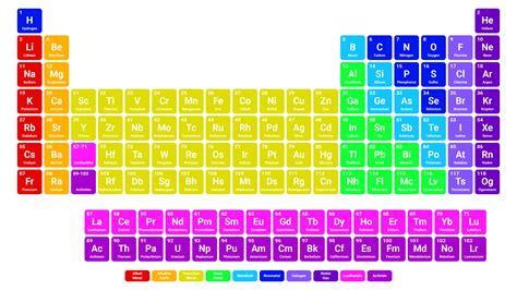 simple color periodic table wallpaper hd periodic table