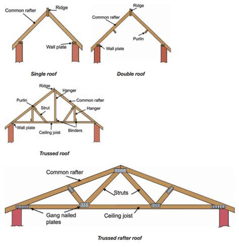 Roof Structure The Structure Of A Residential Roof A J Reliable