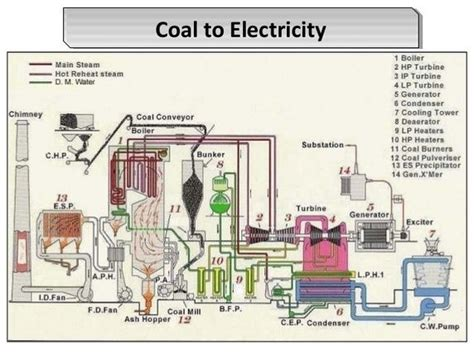layout of coal based thermal power plant what is the block diagram of a thermal power station quora