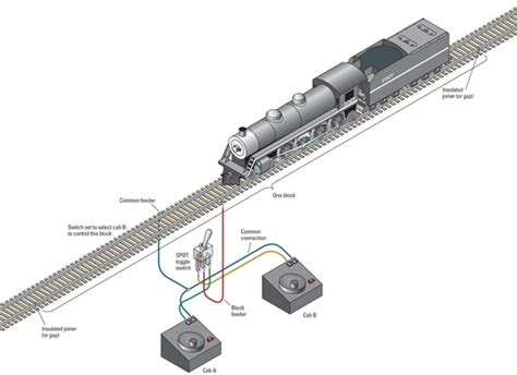 wire  layout   train operation modelrailroadercom